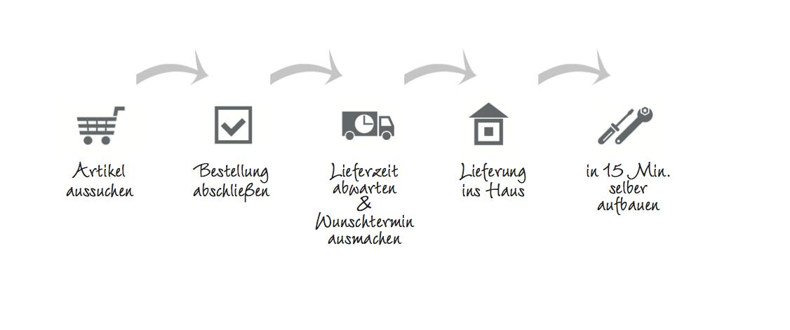 Der Bestellprozess und Lieferprozess von Boxspringbetten grafisch dargestellt