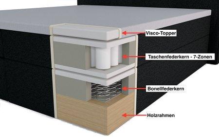 boxspringbett was ist das eigentlich aufbau vorteile auf einem b. Black Bedroom Furniture Sets. Home Design Ideas